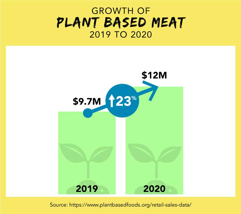 GROWTH OF PLANT BASED MEAT 2019 TO 2020