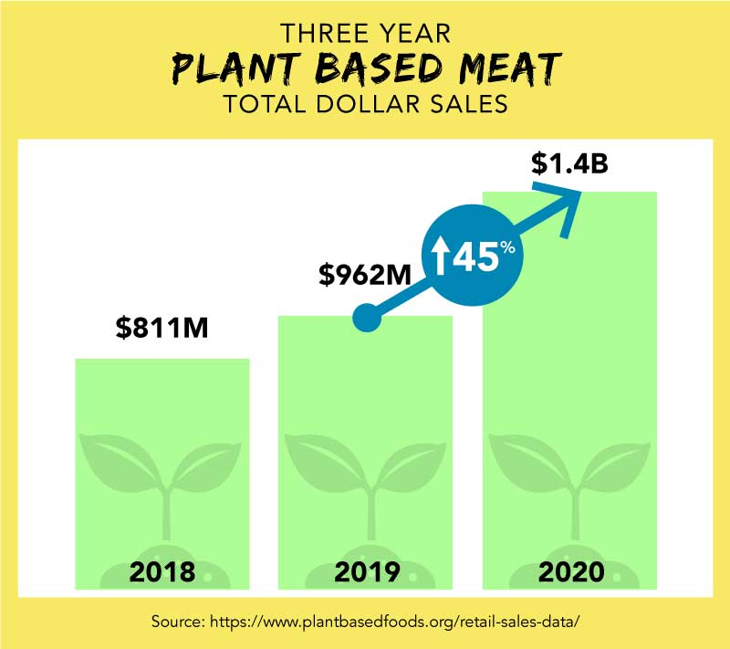 THREE YEAR PLANT BASED MEAT TOTAL DOLLAR SALES